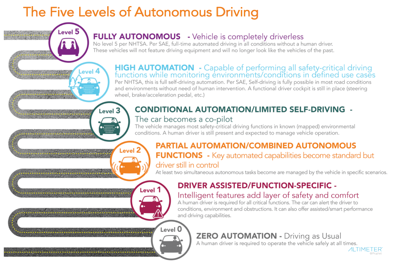 Understanding the levels of autonomous vehicles according to the U.S. governments