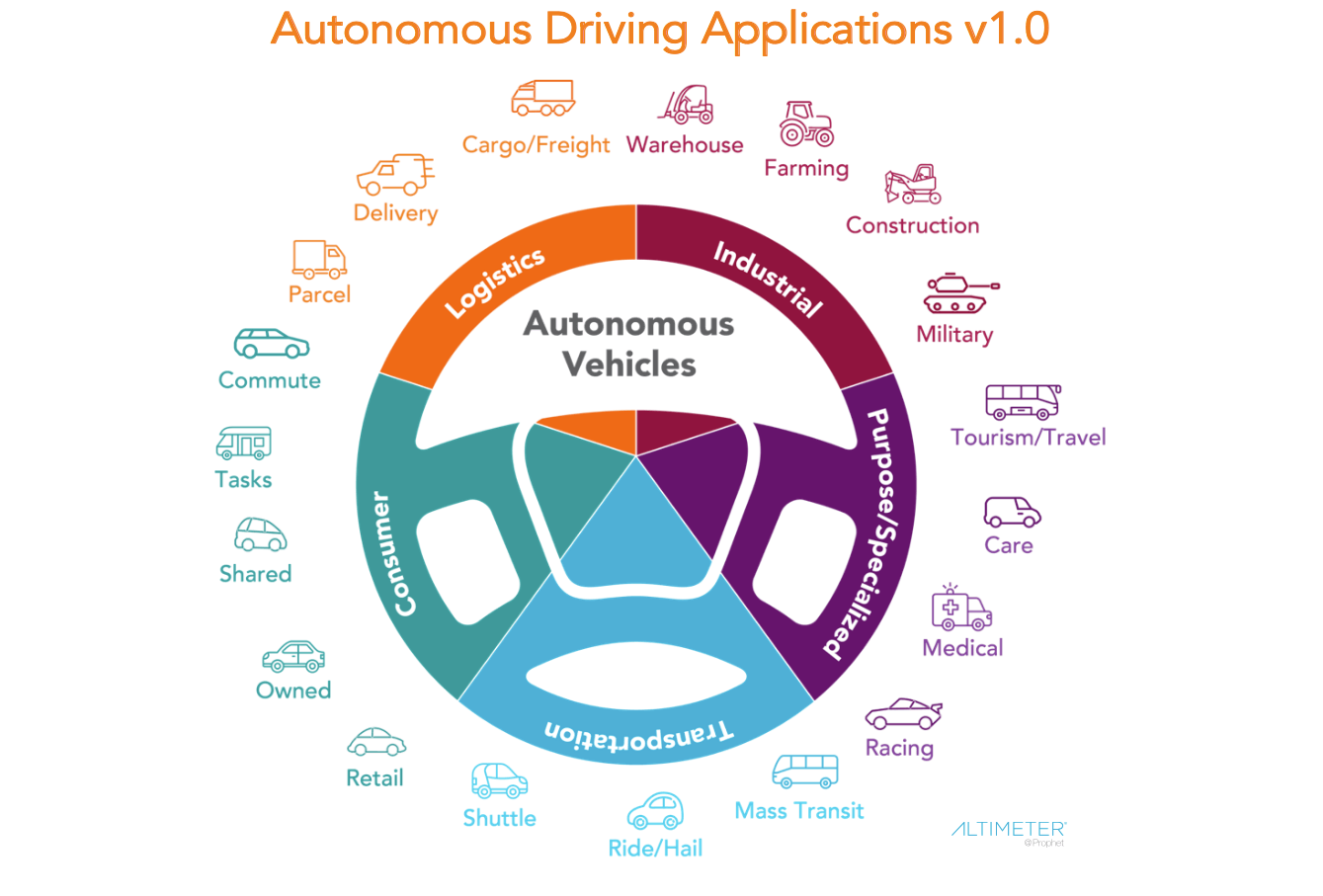 "Applications for autonomous driving, produced by Brian Solis for his ""Race to 2021"" report."
