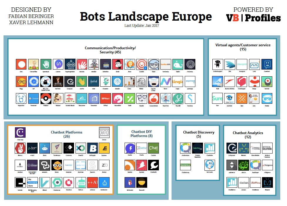 Bots Landscape Europe