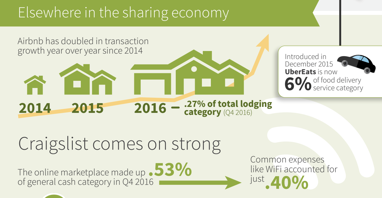 How other sharing economy companies fared in Q4 2016 among business travelers.