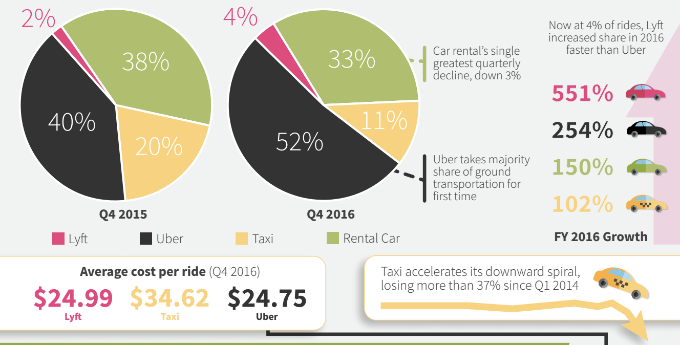 Uber usage continues to dominate in ground transportation among business travelers.