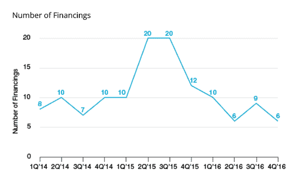 Number of Financings
