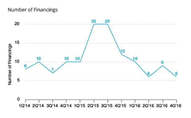 Number of Financings