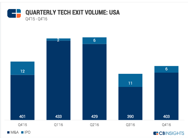 Quarterly Tech Exit Volume for the U.S.