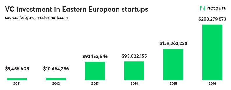 VC investment Eastern Europe