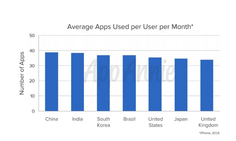 Average number of apps used per month by country.