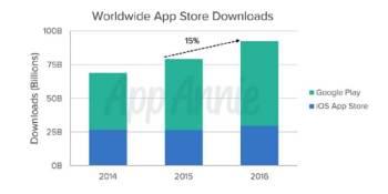 App Annie: Worldwide app downloads grew 15% and revenue soared 40% in 2016