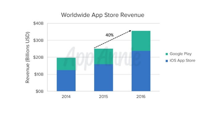 Revenue paid to publishers grew 40 percent to $89 billion in 2016.
