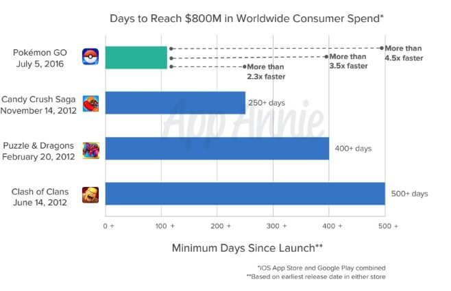 Pokemon Go was the fastest to reach $800 million in revenue.