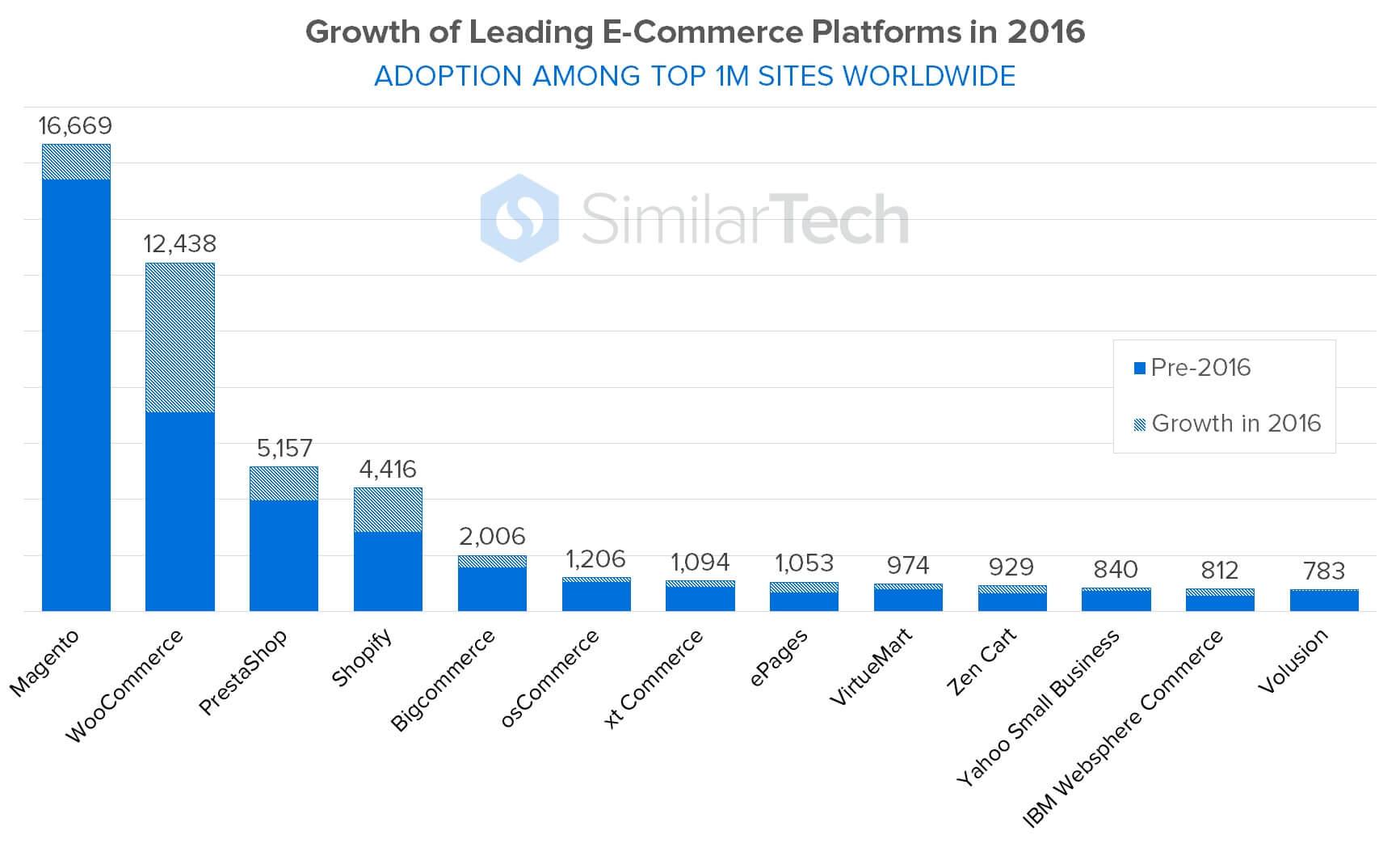 e-commerce platforms growth