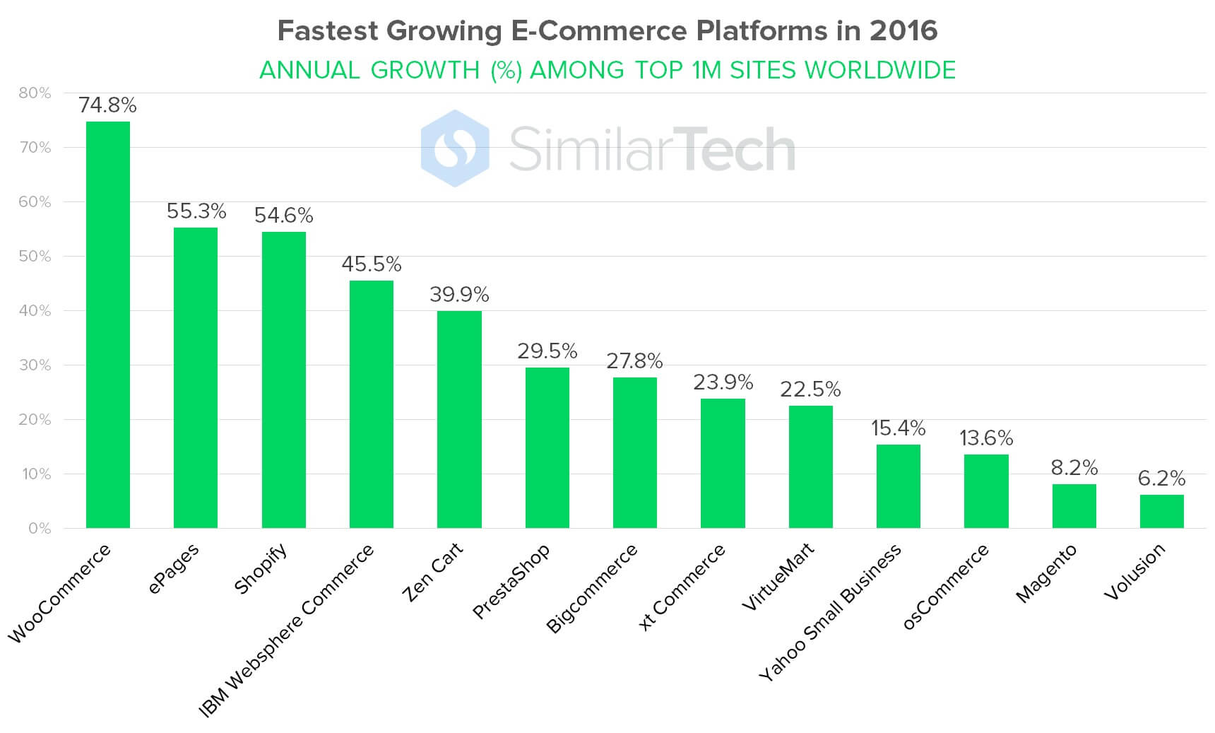 e-commerce platforms speed