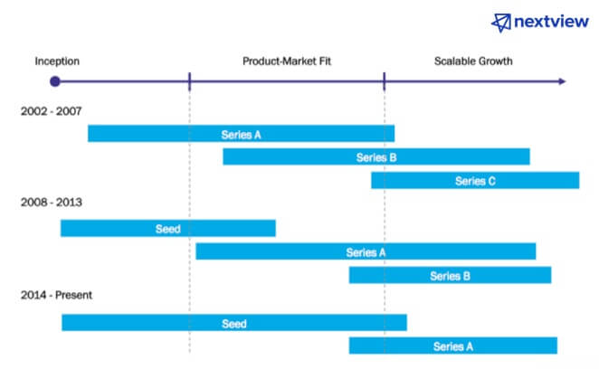 The evolution of early seed stage funding
