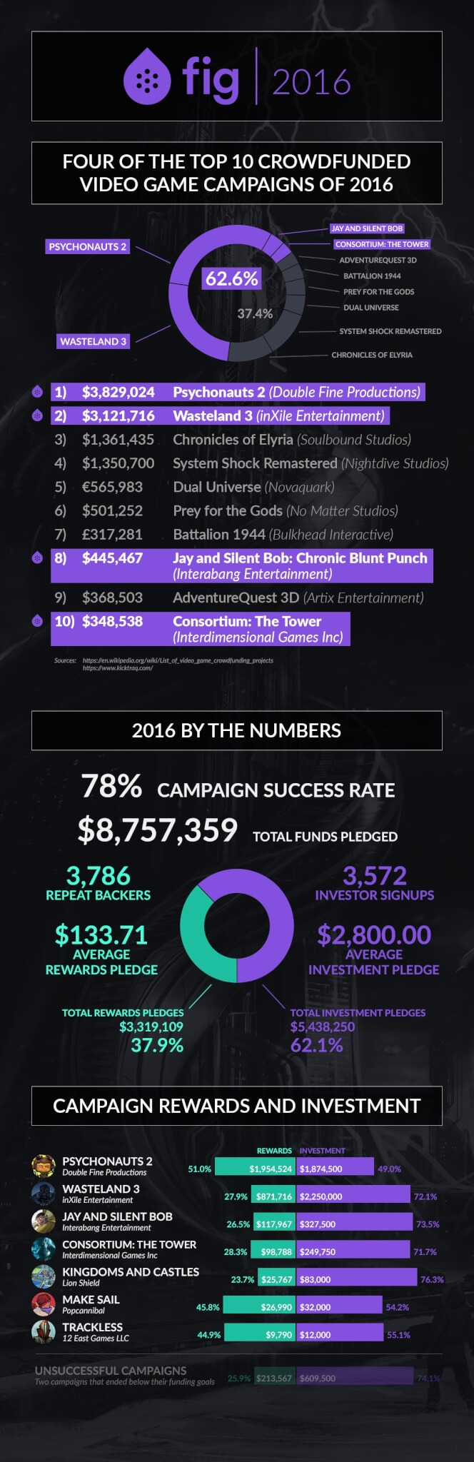 Fig's 2016 infographic