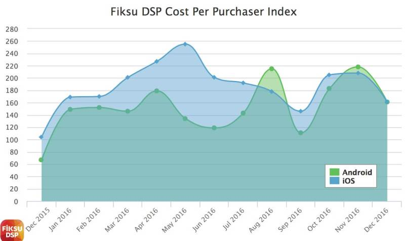 Cost per purchaser fell in November and December 2016.