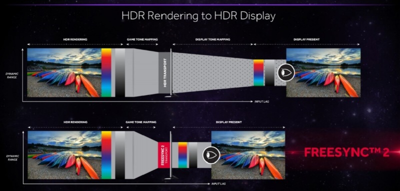 FreeSync 2 renders HDR images the way they are supposed to look.