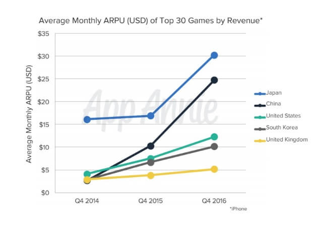 Average revenue per user is rising in games in a variety of territories.