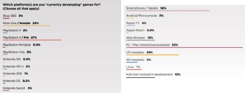 The most popular game platforms for developers, based on GDC survey.