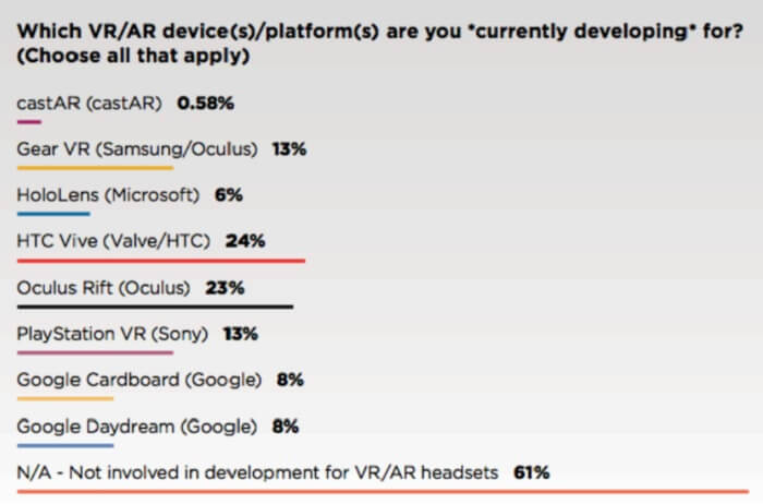 Game developers are spreading their bets across VR platforms.