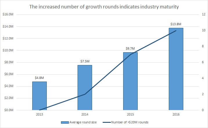 growth rounds