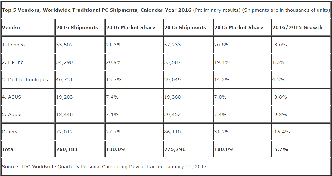 idc_pc_shipments_2016