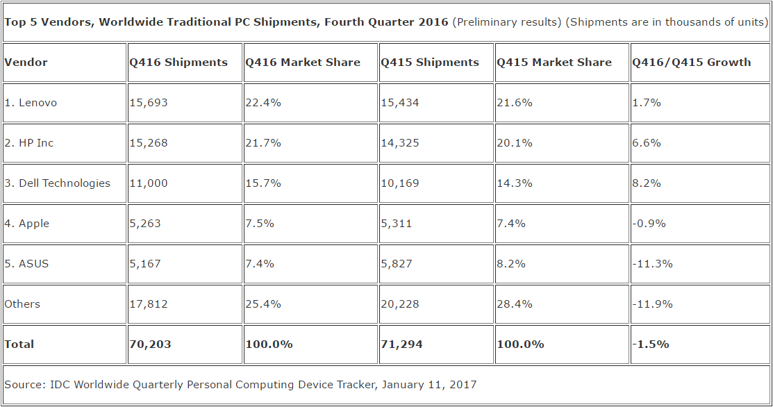 idc_pc_shipments_q4_2016