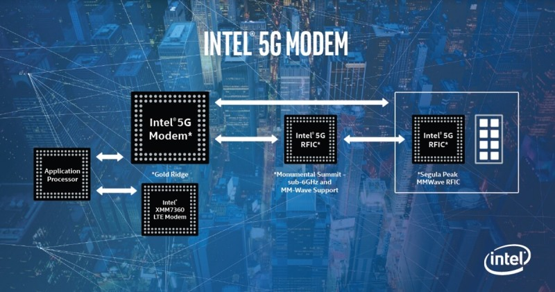 Intel is making a whole family of wireless components for 5G.