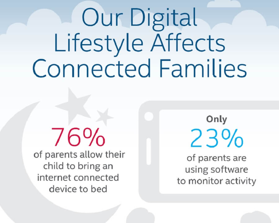 Internet monitoring for parents