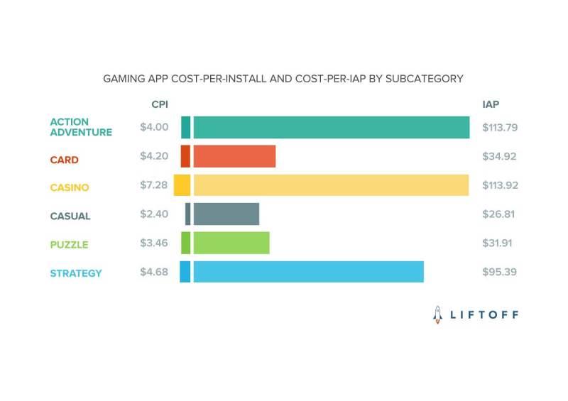 Gaming app cost per install.