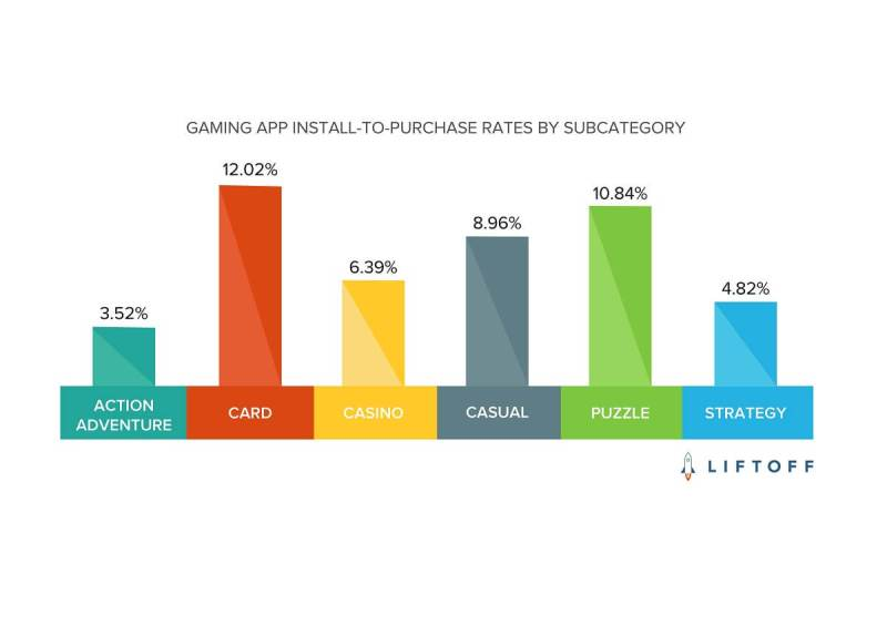 Card games monetize well compared to other categories.