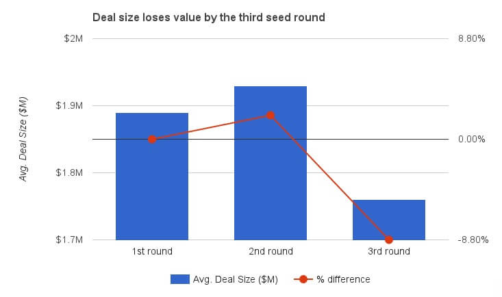 losses-by-third-seed-round
