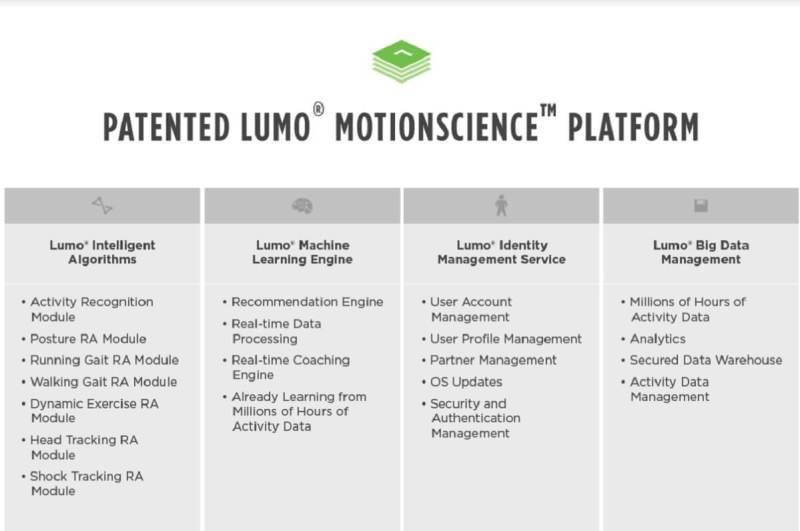 Lumo Motion Science Platform.