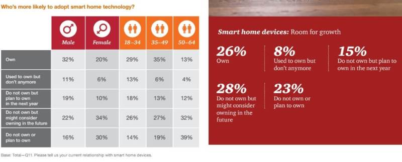 PwC smart home survey results.