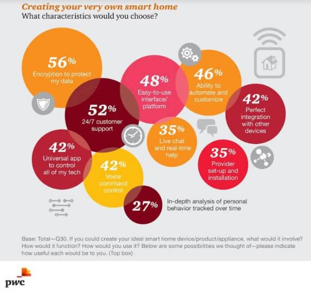 How consumers feel about smart homes.