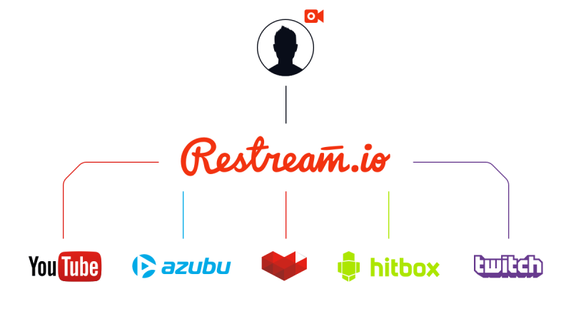 How Restream.io is freeing live video content from YouTube and Twitch |  VentureBeat