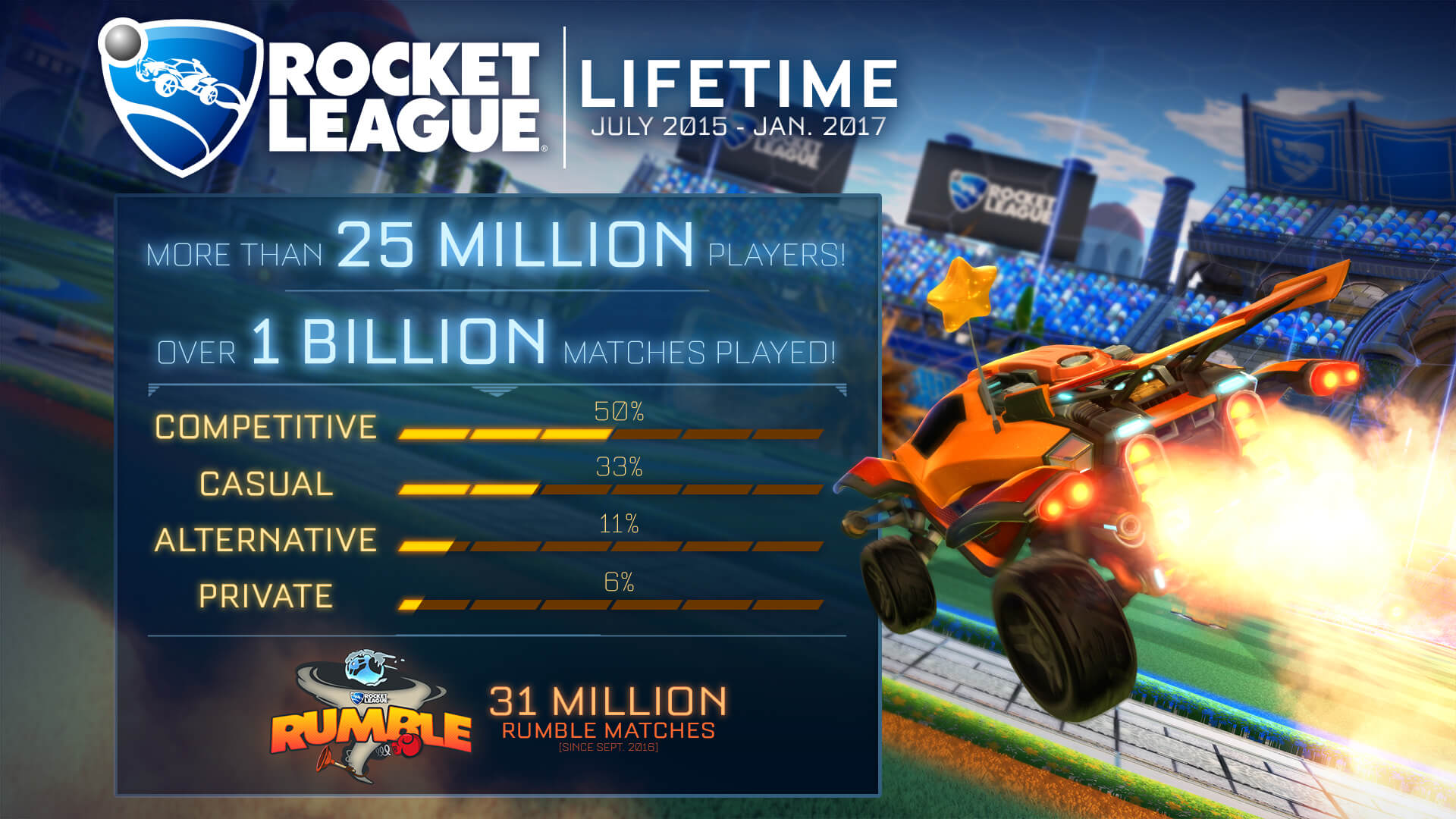 Y'all have played a lot of Rocket League.