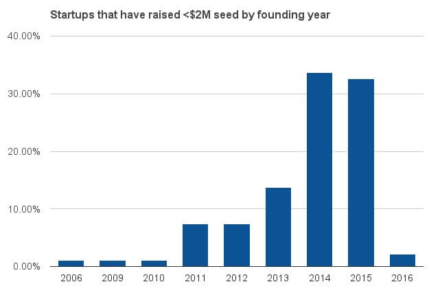 seed-raise-by-founding-year