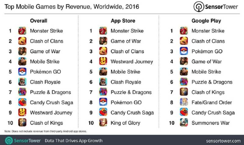 Sensor Tower's stats on the top mobile game revenue producers of 2016.