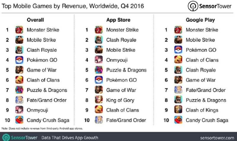 Monster Strike led Q4 revenues on all the charts.