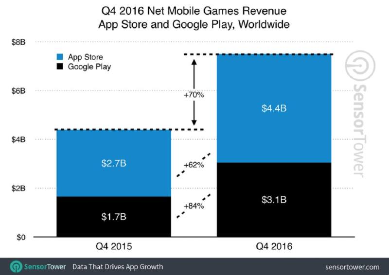 Total mobile game revenues in 2016 grew 70 percent.