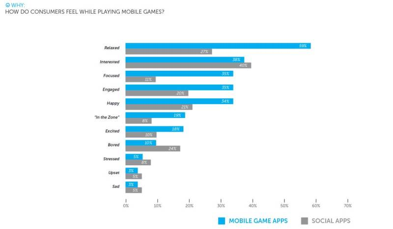 Tapjoy's survey of mobile gamers.
