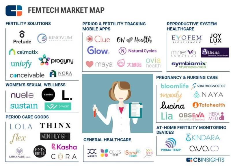 The Femtech Market Map/CB Insights