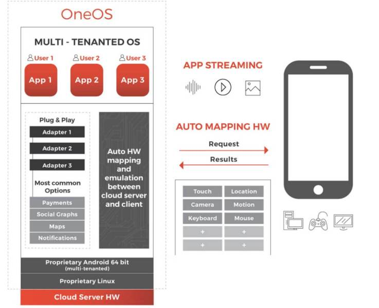 How 1APP works in the cloud to stream you apps.