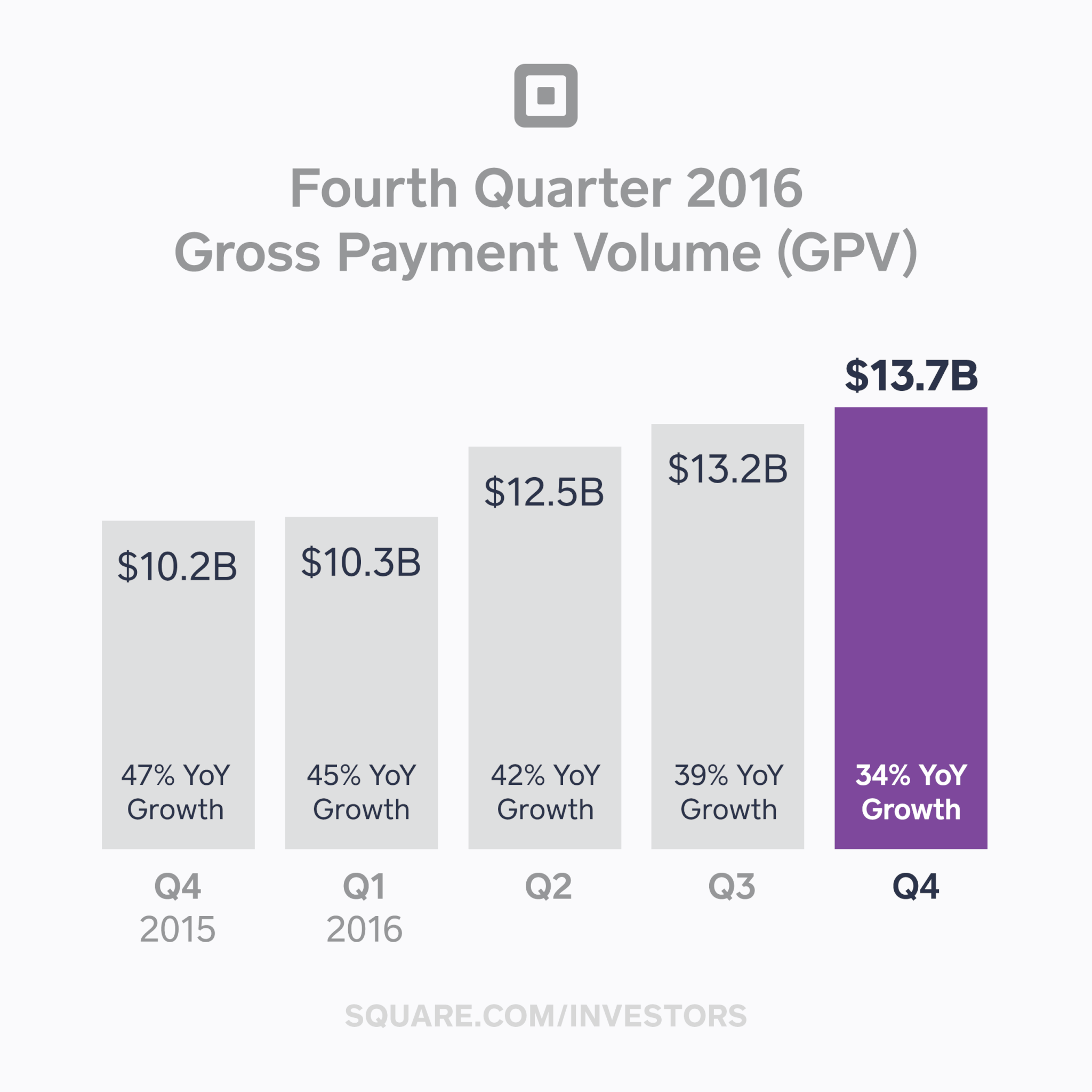 Charting Square's gross payment volume from Q4 2015 to Q4 2016.