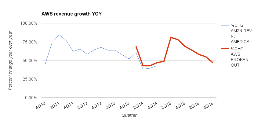 AWS revenue growth through the years.