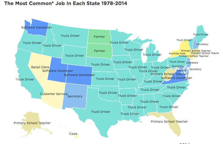 Most common jobs