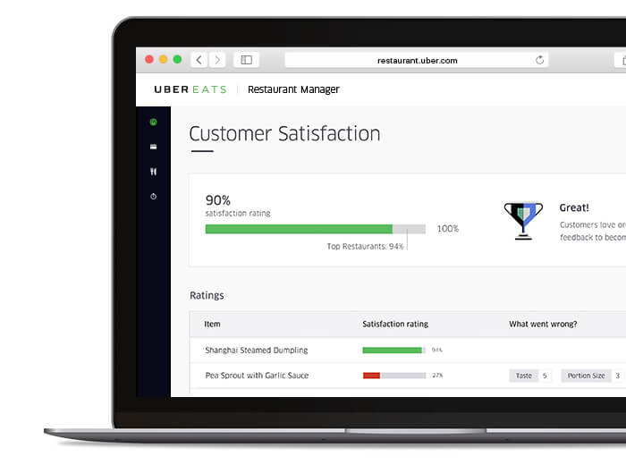 UberEats restaurant manager provides analytics on deliveries and food quality.