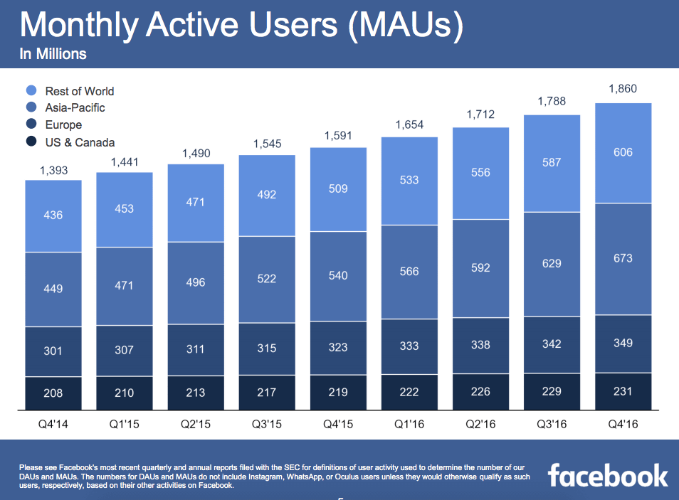 Facebook's Q4 saw 1.86 billion monthly active users.