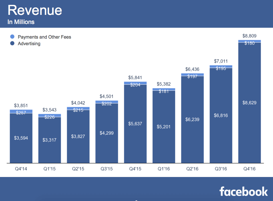 Facebook Q4 2016 revenue