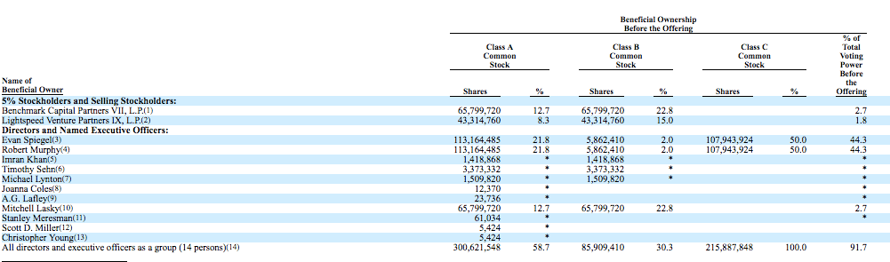 Beneficiary ownership of voting shares for Snap according to IPO S-1 filing.
