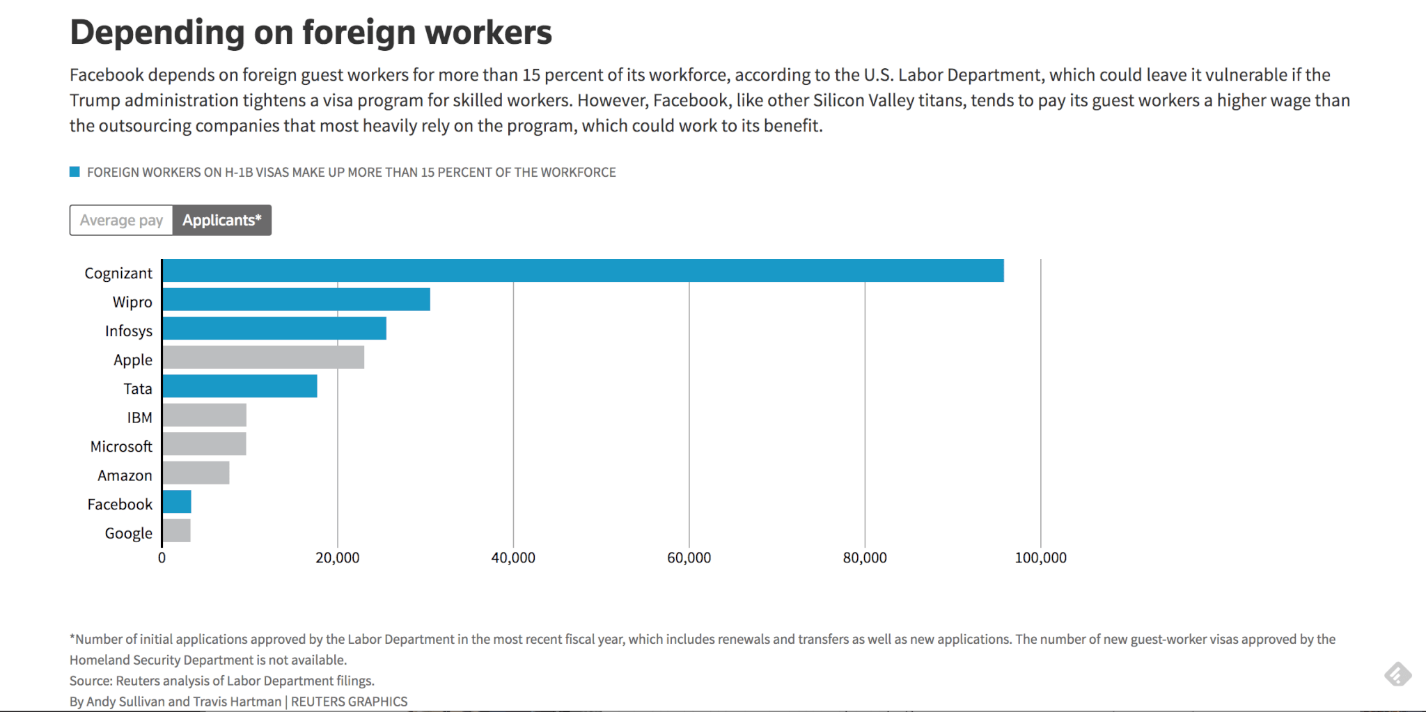 FOREIGN WORKERS ON H-1B VISAS MAKE UP MORE THAN 15 PERCENT OF THE WORKFORCE
